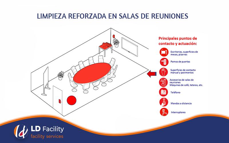protocolo desinfección sala reuniones